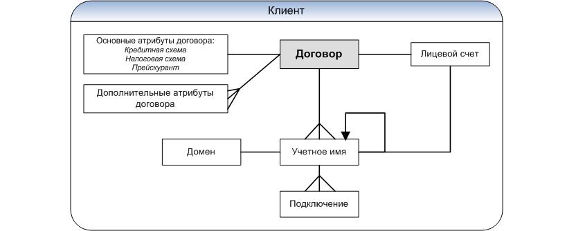 платежные реквизиты википедия